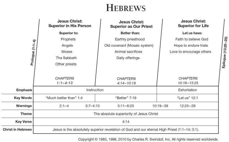 58-Hebrews